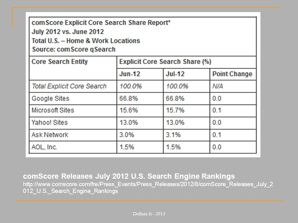 comScore Releases July 2012 U.S. Search Engine Rankings http://www.comscore.com/fre/Press_Events/Press_Releases/2012/8/comScore_Releases_July_2 012_U.