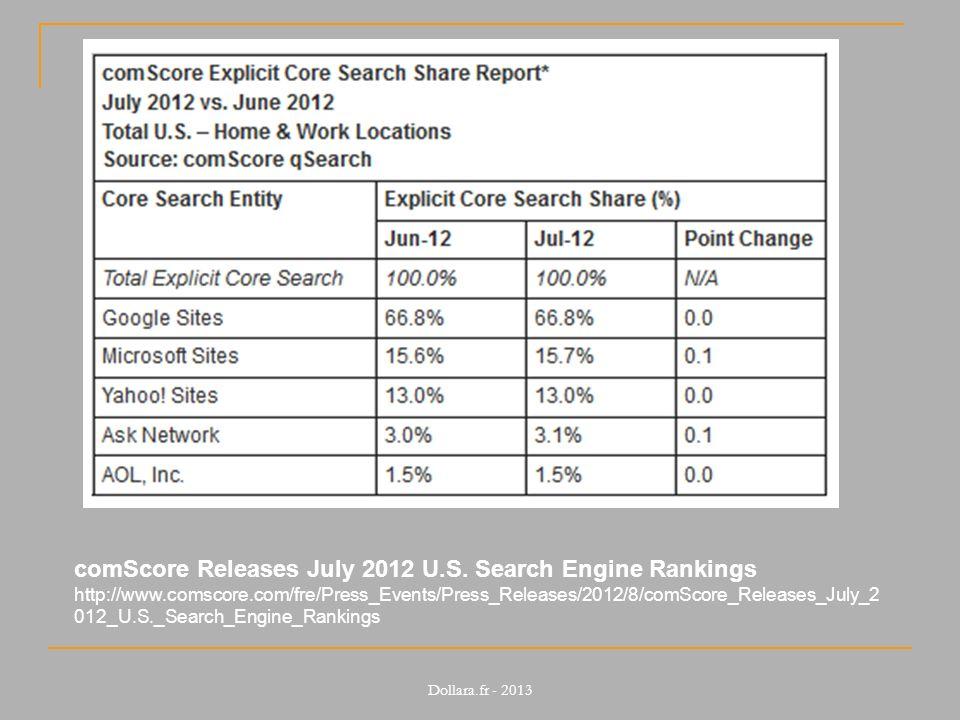 comScore Releases July 2012 U.S.