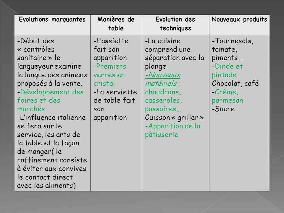 Evolutions marquantes Manières de table Evolution des techniques Nouveaux produits -Début des « contrôles sanitaire » le langueyeur examine la langue