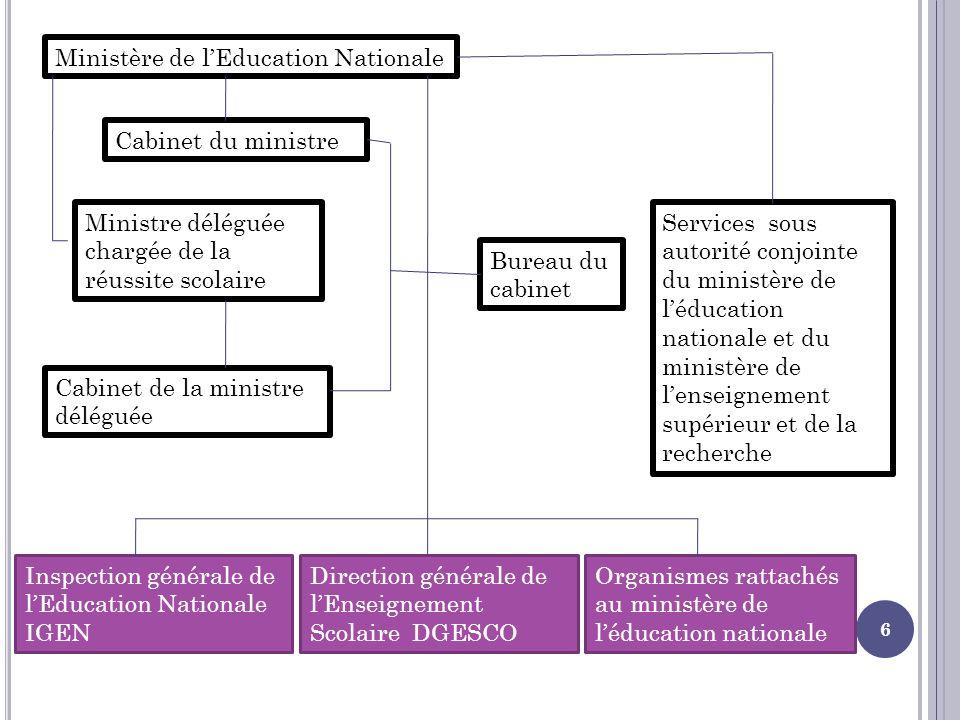 6 Ministère de lEducation Nationale Cabinet du ministre Ministre déléguée chargée de la réussite scolaire Cabinet de la ministre déléguée Bureau du ca
