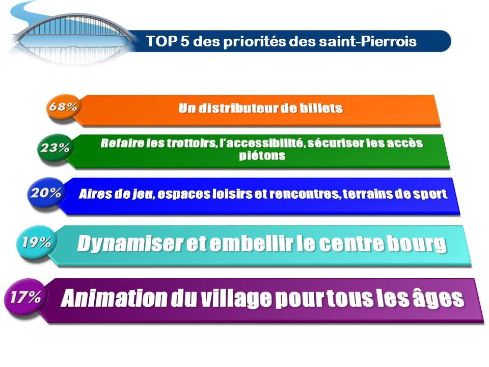 Un DAB à Saint-Pierre Priorité numéro 1 : un distributeur