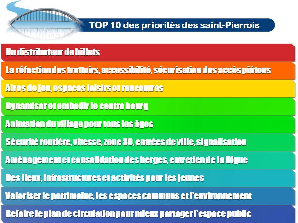 TOP 5 des priorités des saint-Pierrois