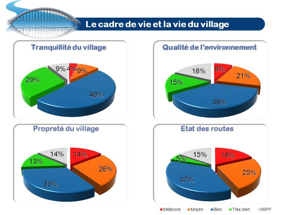 Le cadre de vie et la vie du village