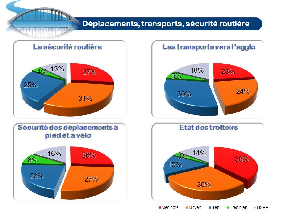 Déplacements, transports, sécurité routière