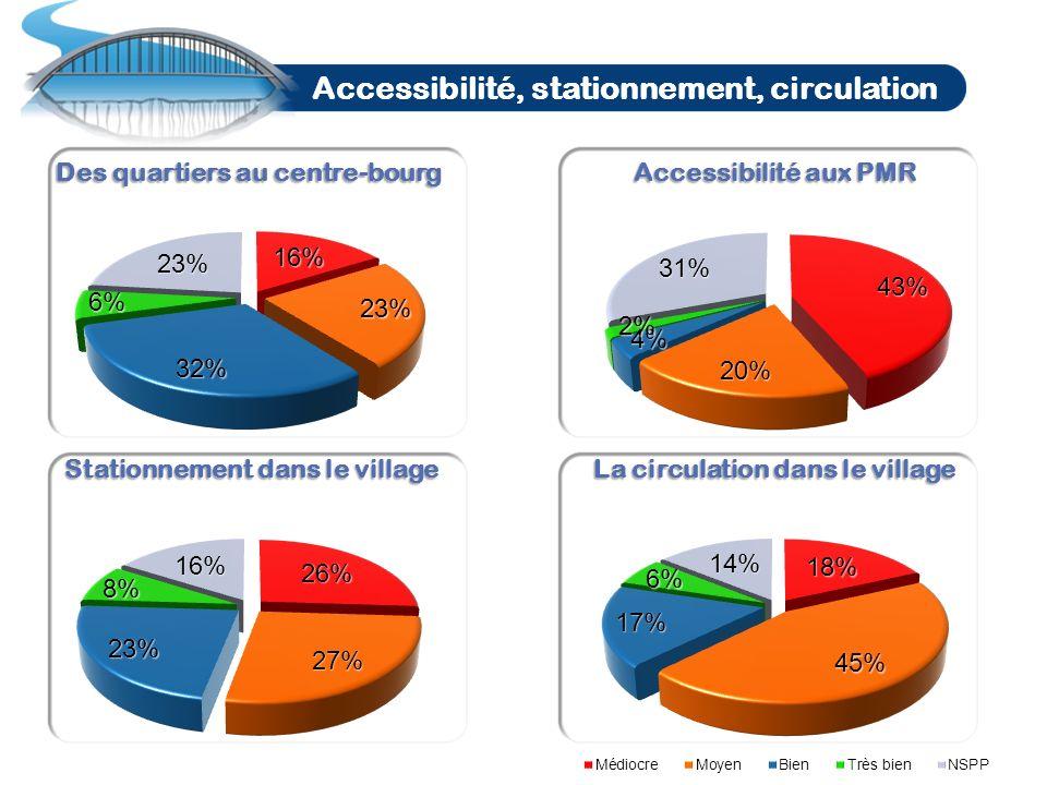 Nous avons demandé aux habitants quelles étaient leurs 5 priorités pour la gestion et la vie de la commune… Les 5 priorités des habitants …
