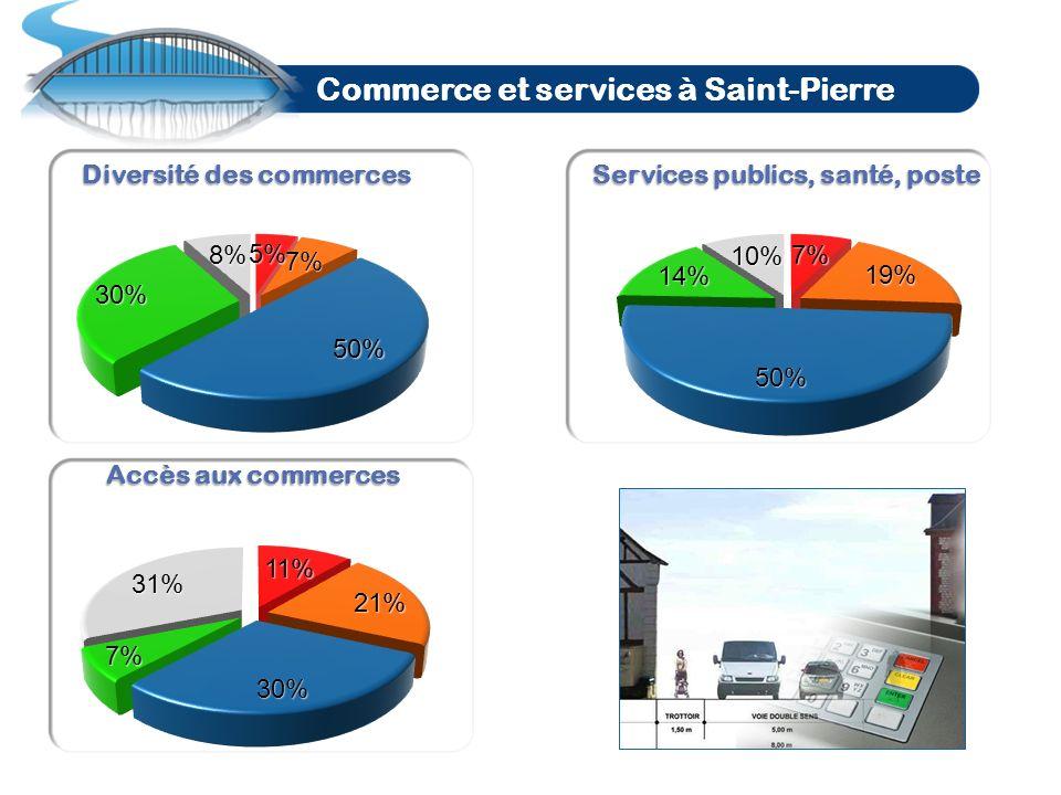 Commerce et services à Saint-Pierre