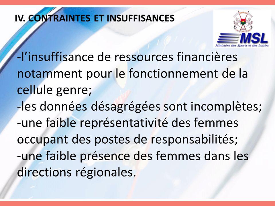 IV. CONTRAINTES ET INSUFFISANCES -linsuffisance de ressources financières notamment pour le fonctionnement de la cellule genre; -les données désagrégé
