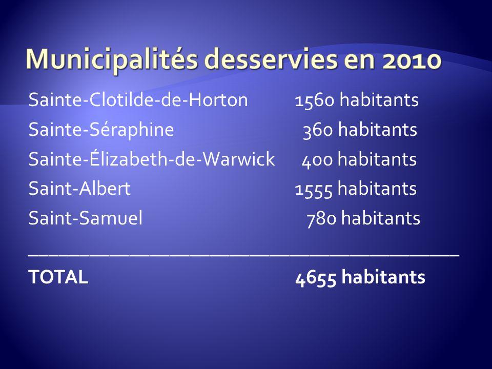 Sainte-Clotilde-de-Horton 1560 habitants Sainte-Séraphine 360 habitants Sainte-Élizabeth-de-Warwick 400 habitants Saint-Albert 1555 habitants Saint-Samuel 780 habitants ___________________________________________ TOTAL 4655 habitants
