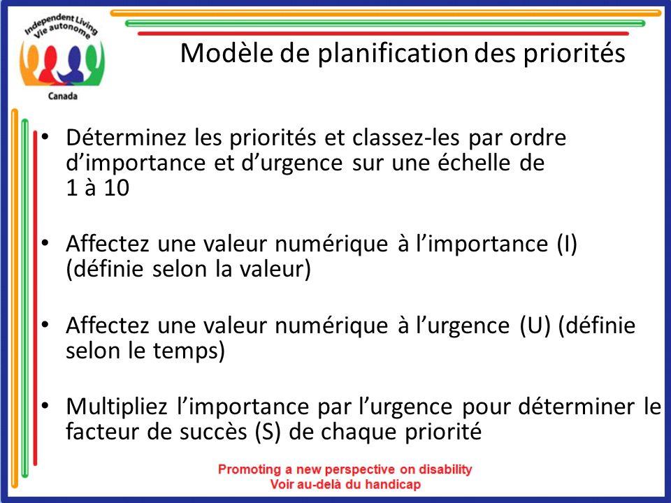 Modèle de planification des priorités Déterminez les priorités et classez-les par ordre dimportance et durgence sur une échelle de 1 à 10 Affectez une