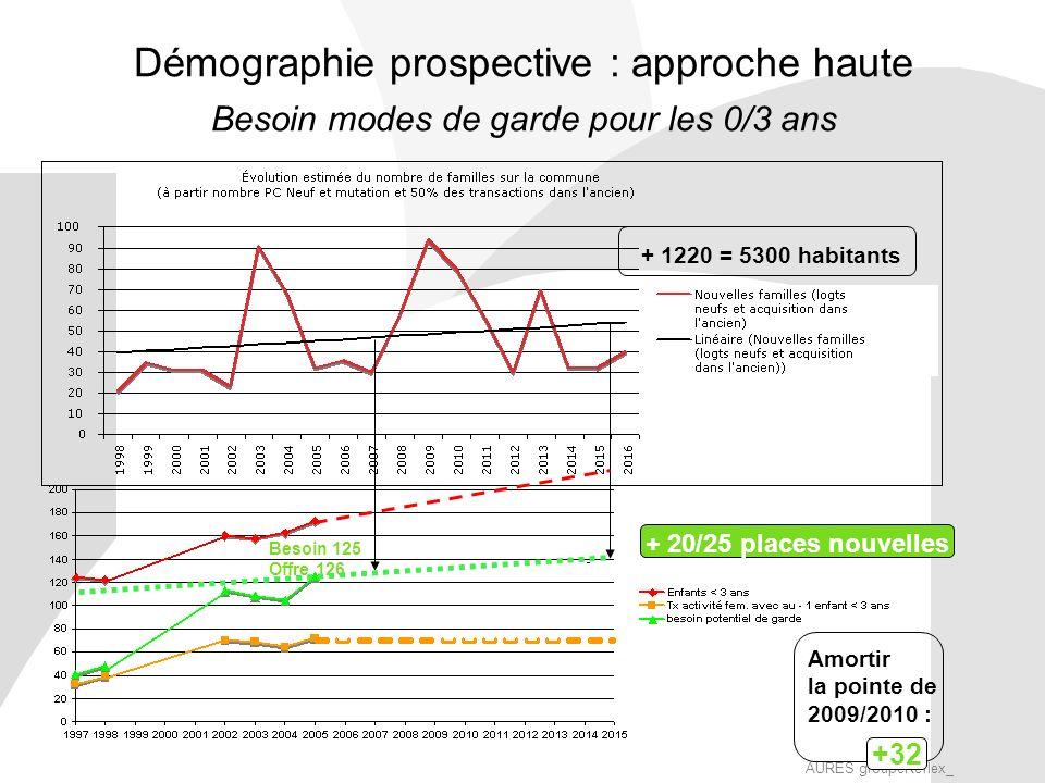 AURES groupeReflex_ Démographie prospective : approche haute Besoin modes de garde pour les 0/3 ans Besoin 125 Offre 126 + 1220 = 5300 habitants + 20/25 places nouvelles +32 Amortir la pointe de 2009/2010 :