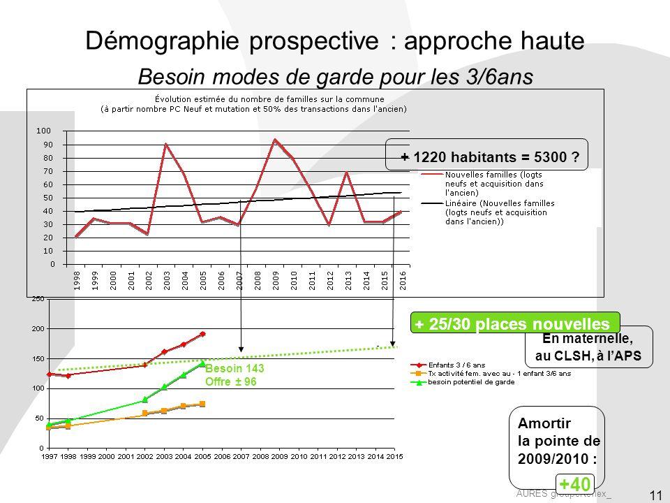 AURES groupeReflex_ 11 En maternelle, au CLSH, à lAPS Démographie prospective : approche haute Besoin modes de garde pour les 3/6ans Besoin 143 Offre ± 96 + 25/30 places nouvelles + 1220 habitants = 5300 .
