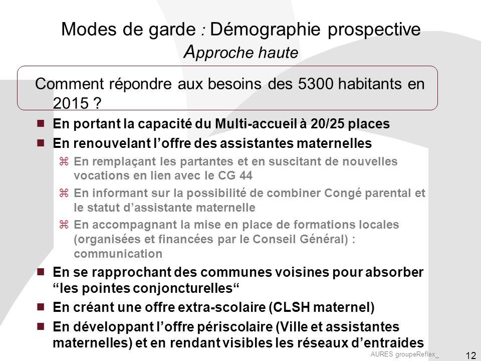 AURES groupeReflex_ 12 Modes de garde : Démographie prospective A pproche haute Comment répondre aux besoins des 5300 habitants en 2015 .