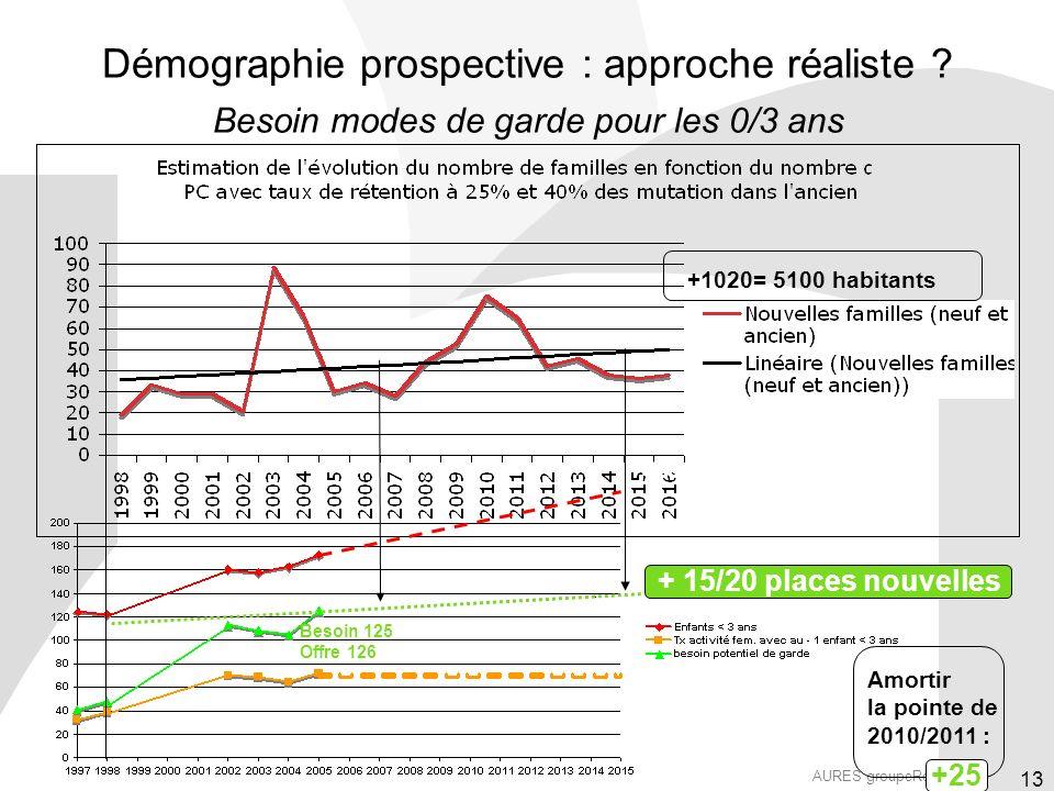 AURES groupeReflex_ 13 Démographie prospective : approche réaliste .
