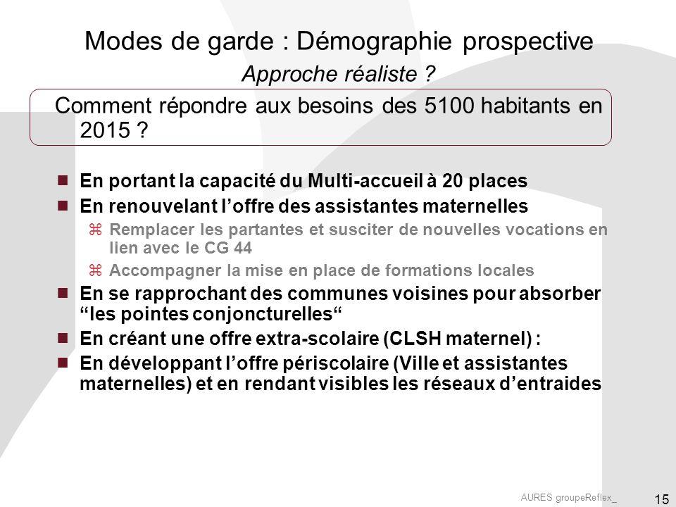 AURES groupeReflex_ 15 Comment répondre aux besoins des 5100 habitants en 2015 .