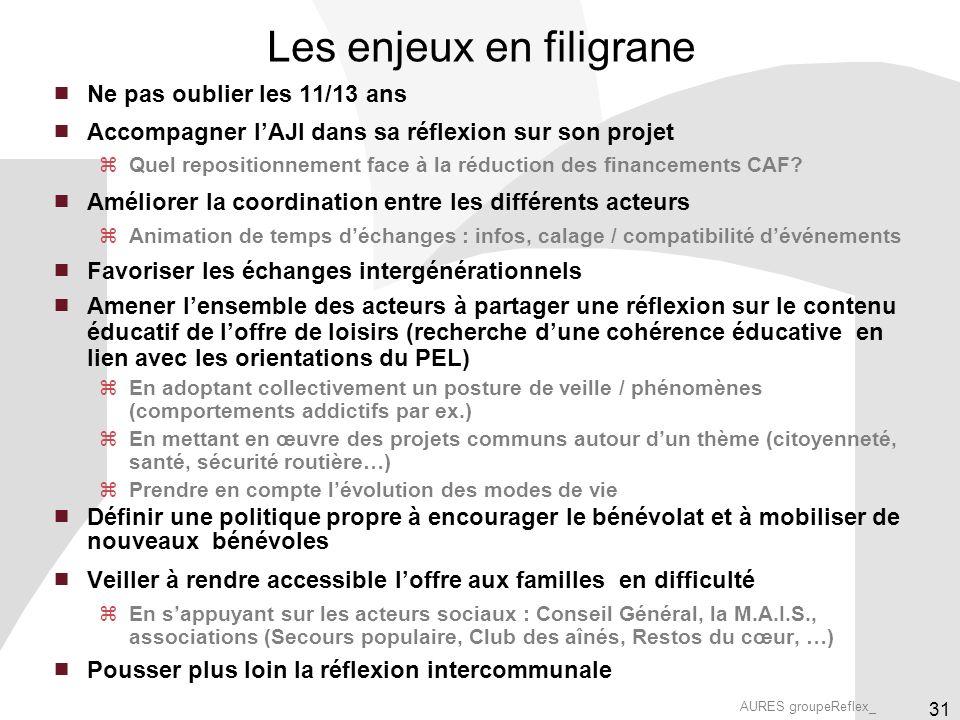 AURES groupeReflex_ 31 Les enjeux en filigrane Ne pas oublier les 11/13 ans Accompagner lAJI dans sa réflexion sur son projet Quel repositionnement face à la réduction des financements CAF.