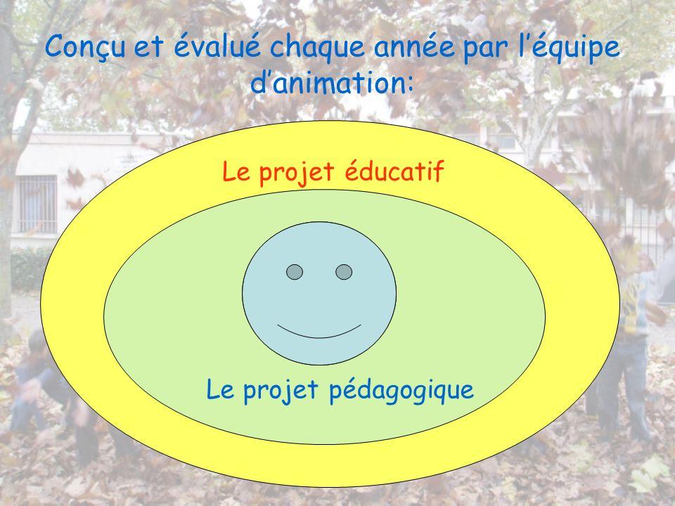 Conçu et évalué chaque année par léquipe danimation: Le projet éducatif Le projet pédagogique