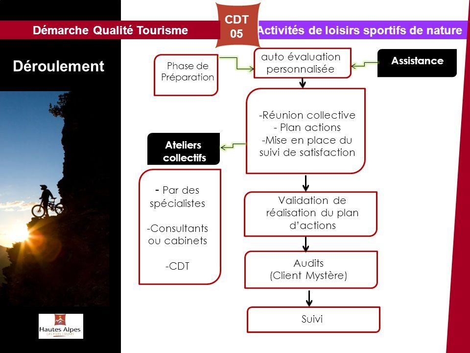 Activités de loisirs sportifs de nature Déroulement CDT 05 -Réunion collective - Plan actions -Mise en place du suivi de satisfaction Assistance Ateli