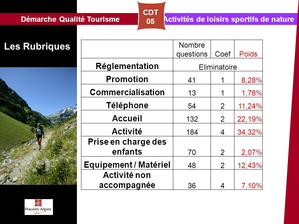 Activités de loisirs sportifs de natureDémarche Qualité Tourisme Les Rubriques CDT 05 Nombre questionsCoefPoids Réglementation Eliminatoire Promotion