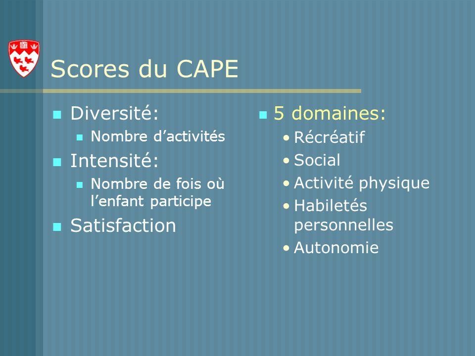 Scores du CAPE Diversité: Nombre dactivités Intensité: Nombre de fois où lenfant participe Satisfaction 5 domaines: Récréatif Social Activité physique Habiletés personnelles Autonomie
