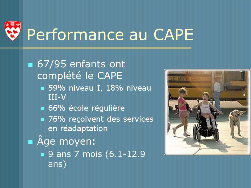 Performance au CAPE 67/95 enfants ont complété le CAPE 59% niveau I, 18% niveau III-V 66% école régulière 76% reçoivent des services en réadaptation Âge moyen: 9 ans 7 mois (6.1-12.9 ans)
