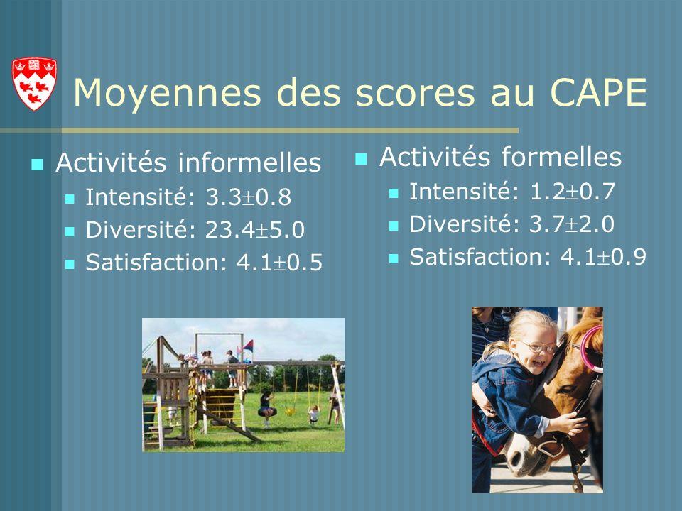 Moyennes des scores au CAPE Activités informelles Intensité: 3.30.8 Diversité: 23.45.0 Satisfaction: 4.10.5 Activités formelles Intensité: 1.20.7 Diversité: 3.72.0 Satisfaction: 4.10.9