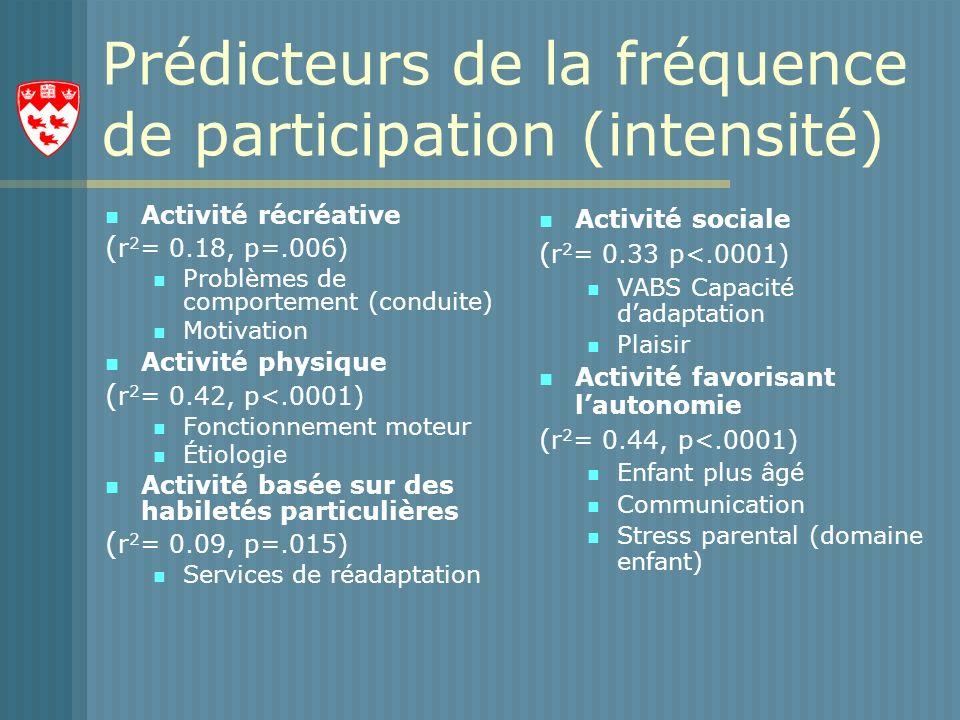 Prédicteurs de la fréquence de participation (intensité) Activité récréative ( r 2 = 0.18, p=.006) Problèmes de comportement (conduite) Motivation Activité physique ( r 2 = 0.42, p<.0001) Fonctionnement moteur Étiologie Activité basée sur des habiletés particulières ( r 2 = 0.09, p=.015) Services de réadaptation Activité sociale ( r 2 = 0.33 p<.0001) VABS Capacité dadaptation Plaisir Activité favorisant lautonomie ( r 2 = 0.44, p<.0001) Enfant plus âgé Communication Stress parental (domaine enfant)