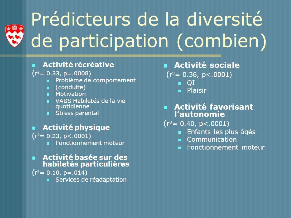 Prédicteurs de la diversité de participation (combien) Activité récréative ( r 2 = 0.33, p=.0008) Problème de comportement (conduite) Motivation VABS Habiletés de la vie quotidienne Stress parental Activité physique ( r 2 = 0.23, p<.0001) Fonctionnement moteur Activité basée sur des habiletés particulières ( r 2 = 0.10, p=.014) Services de réadaptation Activité sociale ( r 2 = 0.36, p<.0001) QI Plaisir Activité favorisant lautonomie ( r 2 = 0.40, p<.0001) Enfants les plus âgés Communication Fonctionnement moteur