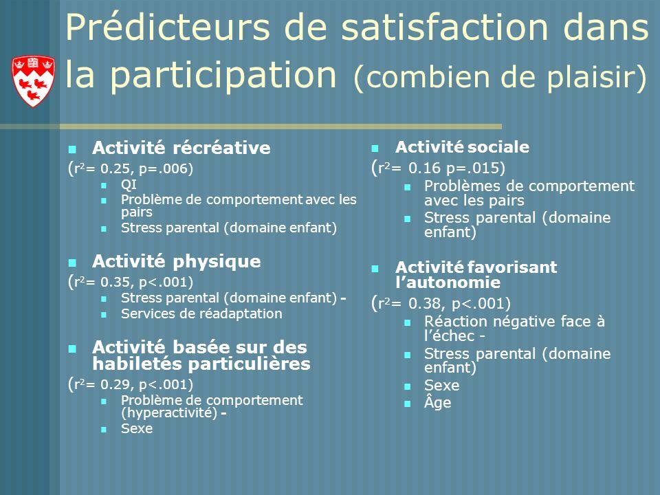 Prédicteurs de satisfaction dans la participation (combien de plaisir) Activité récréative ( r 2 = 0.25, p=.006) QI Problème de comportement avec les pairs Stress parental (domaine enfant) Activité physique ( r 2 = 0.35, p<.001) Stress parental (domaine enfant) - Services de réadaptation Activité basée sur des habiletés particulières ( r 2 = 0.29, p<.001) Problème de comportement (hyperactivité) - Sexe Activité sociale ( r 2 = 0.16 p=.015) Problèmes de comportement avec les pairs Stress parental (domaine enfant) Activité favorisant lautonomie ( r 2 = 0.38, p<.001) Réaction négative face à léchec - Stress parental (domaine enfant) Sexe Âge