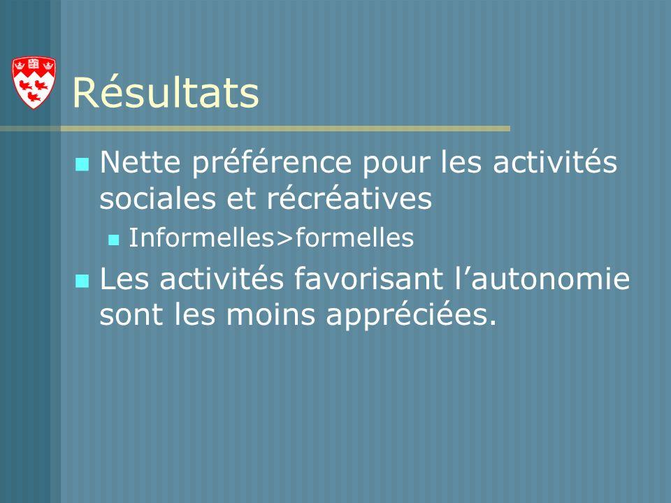 Résultats Nette préférence pour les activités sociales et récréatives Informelles>formelles Les activités favorisant lautonomie sont les moins appréciées.