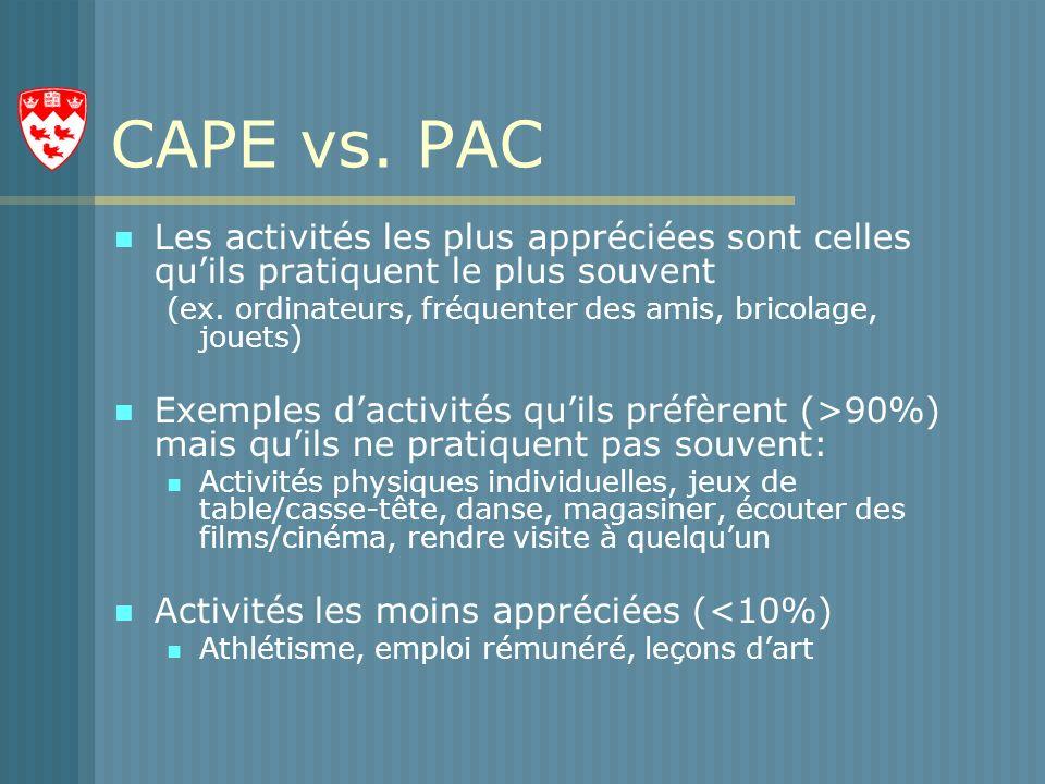 CAPE vs.PAC Les activités les plus appréciées sont celles quils pratiquent le plus souvent (ex.