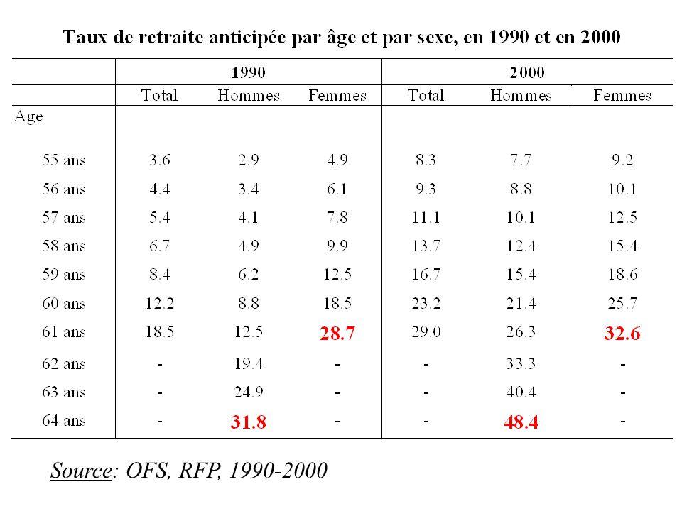 La participation des femmes est fortement influencée par létat civil et plus encore par les charges de famille Taux de participation de la population féminine en 2000, selon lâge, létat civil et les charges de familles