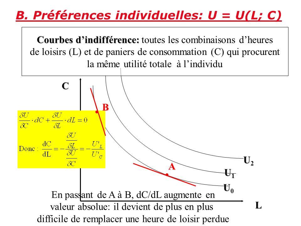 13 4.Lindividu alloue tout son temps disponible (H) à deux activités: le loisir (L) et le travail (h); dès lors H = L + h où H représente le nombre to