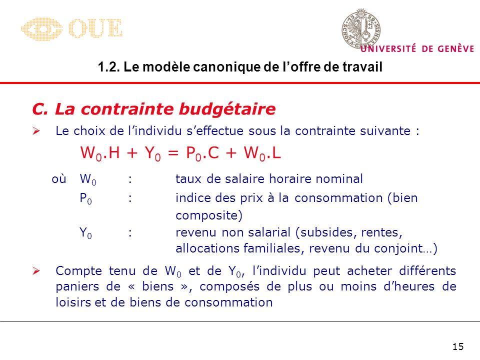 B. Préférences individuelles: U = U(L; C) L C U0U0U0U0 U1U1U1U1 U2U2U2U2 Courbes dindifférence: Courbes dindifférence: toutes les combinaisons dheures