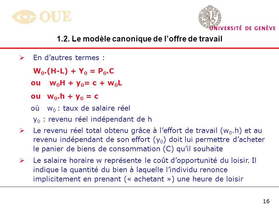 15 C. La contrainte budgétaire Le choix de lindividu seffectue sous la contrainte suivante : W 0.H + Y 0 = P 0.C + W 0.L où W 0 : taux de salaire hora