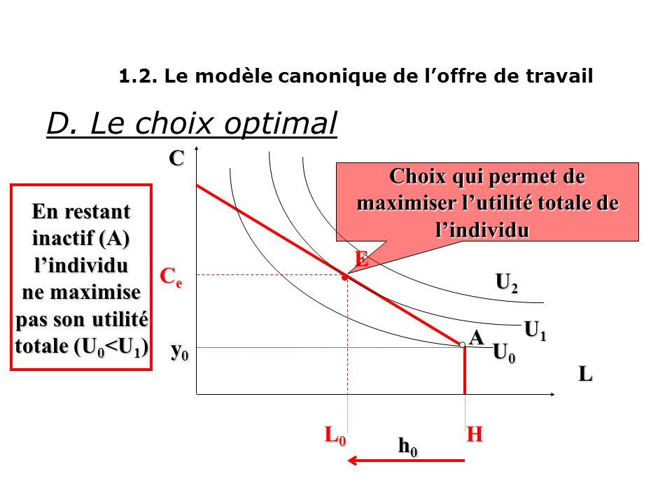 L C y0y0y0y0 H -w 0 C 0 = w o.H + y 0 C. La contrainte budgétaire