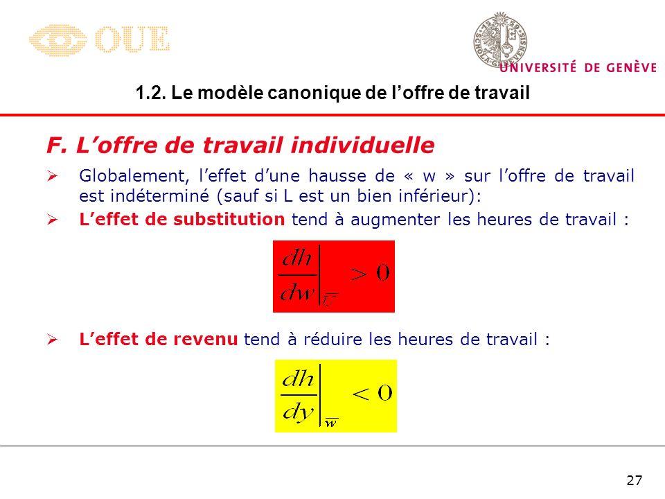26 F. Loffre de travail individuelle Si le taux de salaire augmente de w 0 à w 1 (w 1 > w 0 ), la contrainte budgétaire « pivote » autour du point H A