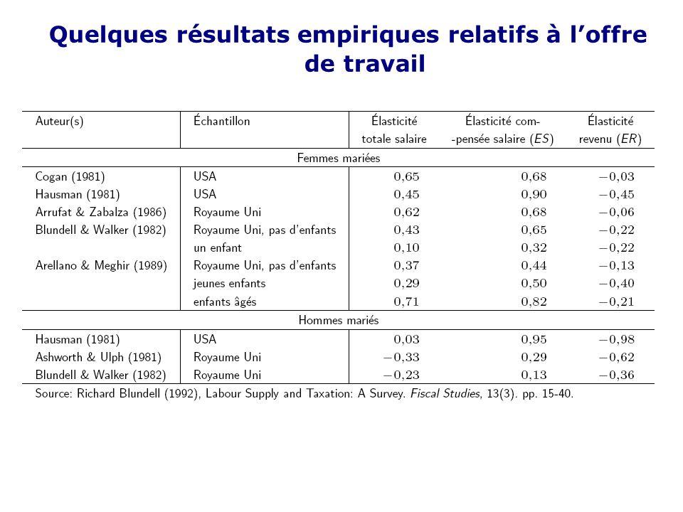 33 H. Quelques résultats empiriques Les études sur le comportement de loffre de travail distinguent souvent les femmes des hommes Généralement, loffre