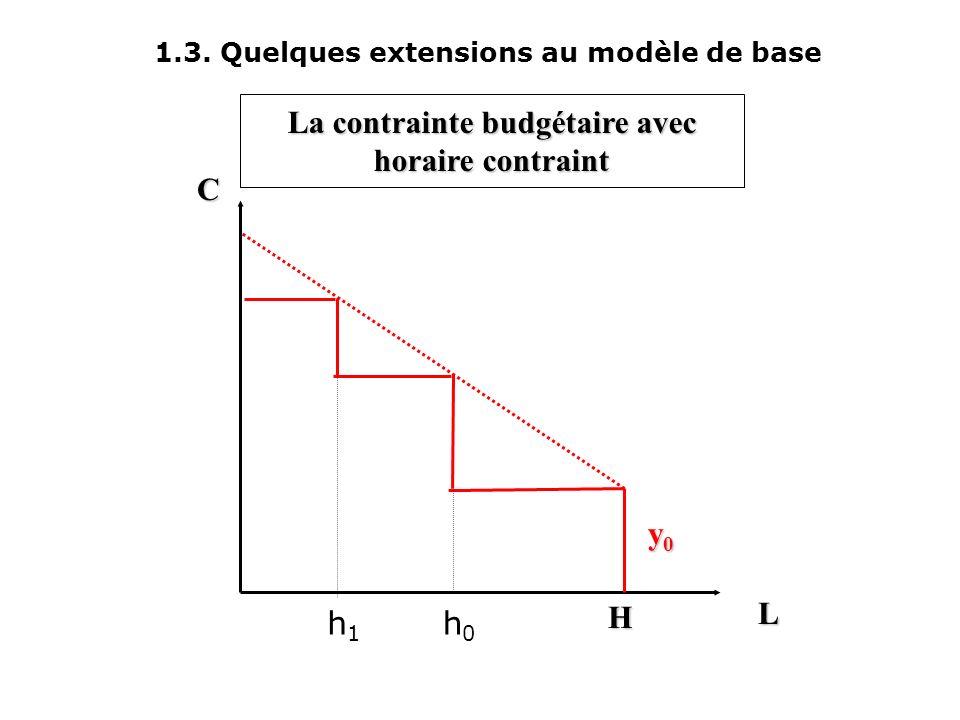 L C y0y0y0y0 H C 0 = w o.h 0 + y 0 La contrainte budgétaire avec horaire contraint h0h0 h