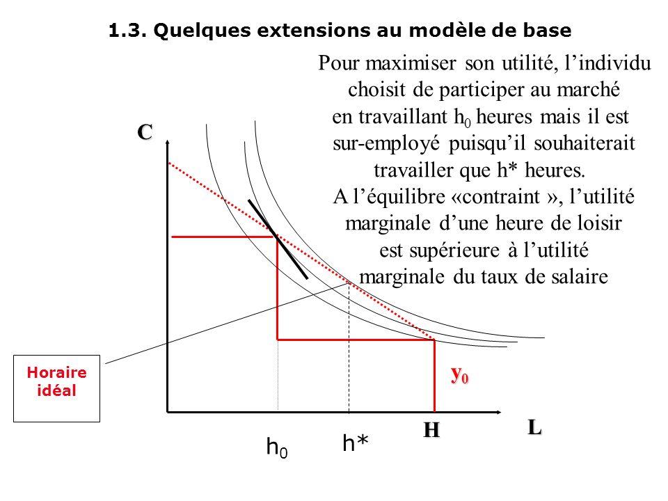 1.3. Quelques extensions au modèle de base L C y0y0y0y0 H La contrainte budgétaire avec horaire contraint h0h0 h1h1