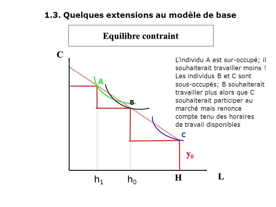 1.3. Quelques extensions au modèle de base L C y0y0y0y0 H Pour maximiser son utilité, lindividu choisit de participer au marché en travaillant h 0 heu