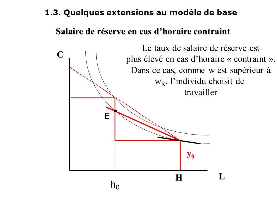 1.3. Quelques extensions au modèle de base L C y0y0y0y0 H Equilibre contraint h0h0 h1h1 A B C Lindividu A est sur-occupé; il souhaiterait travailler m