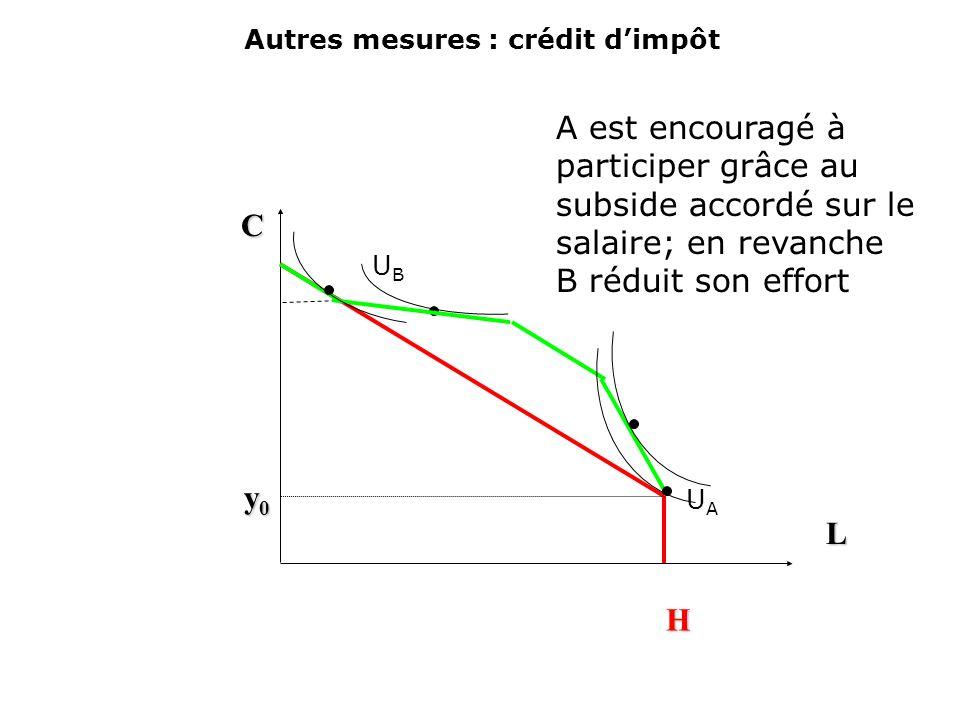 Autres mesures : réduction progressive de laideL C R min H y0y0y0y0 U B (R min,H) UAUA UBUB SMIC, plein- temps UAUA B est encouragé à travailler alors que A réduit son effort de travail