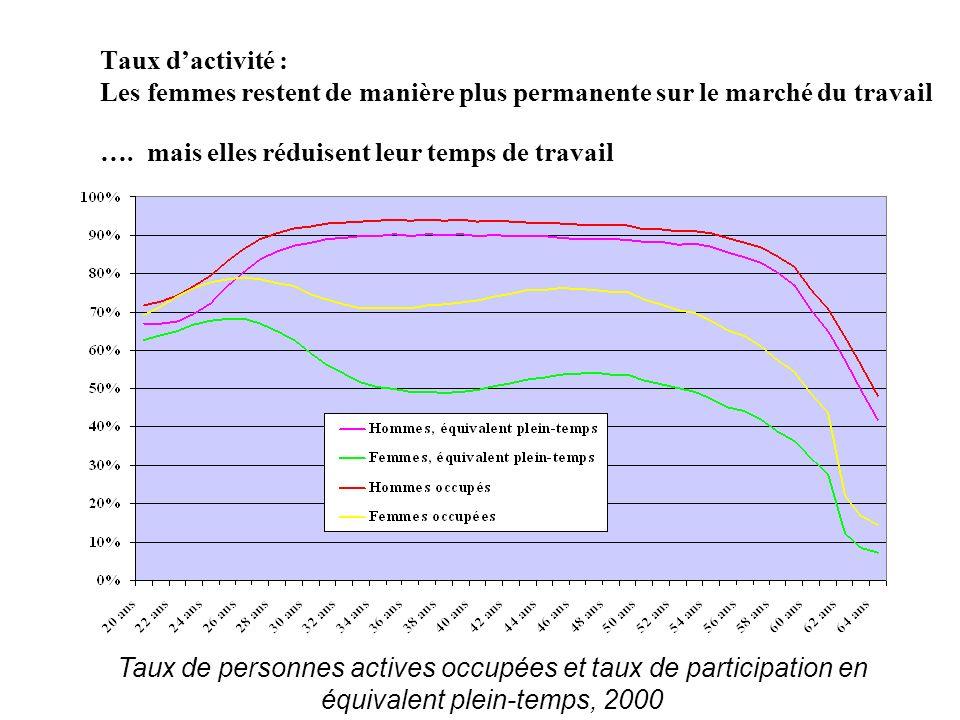 Taux dactivité : Les femmes restent de manière plus permanente sur le marché du travail ….