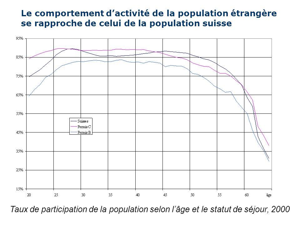 Taux dactivité : Les femmes restent de manière plus permanente sur le marché du travail …. mais elles réduisent leur temps de travail Taux de personne