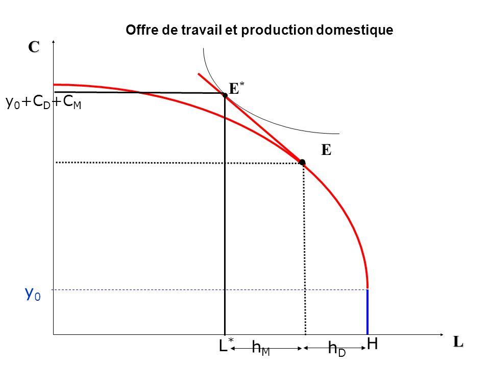 Offre de travail et production domestique L C E - w 0 y0y0 H y 0 +C D hDhD
