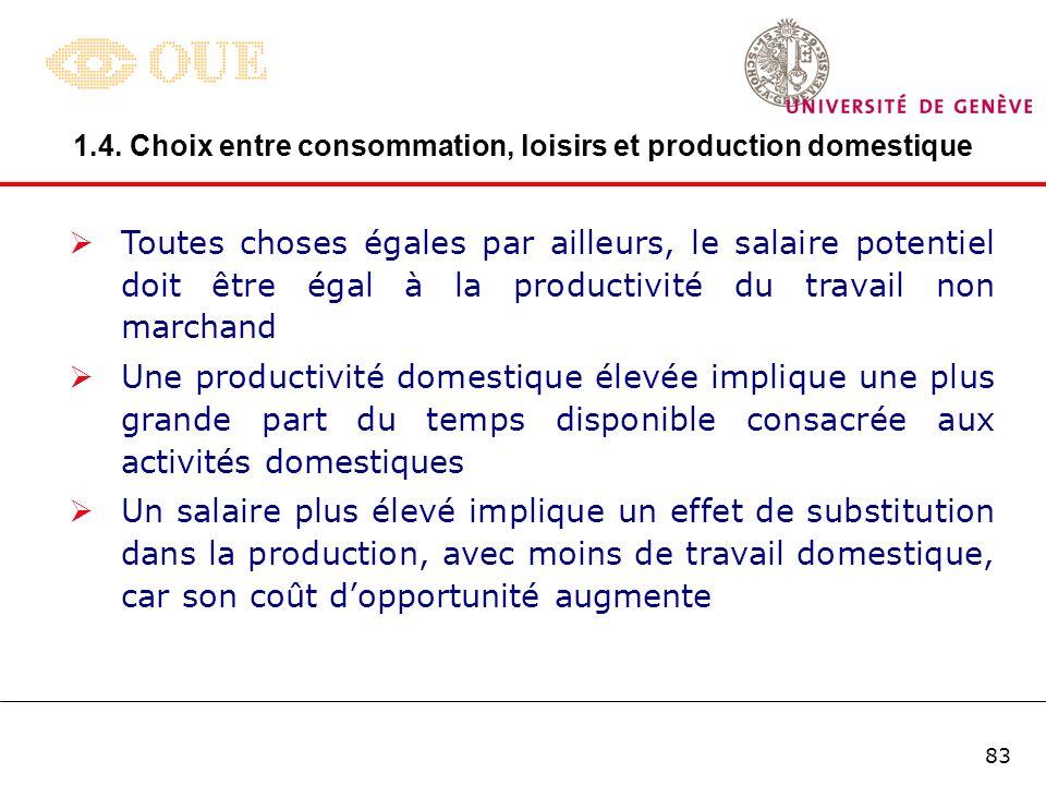Offre de travail et production domestique L C E y0y0 H y 0 +C D +C M hDhD E*E* L*L* hMhM
