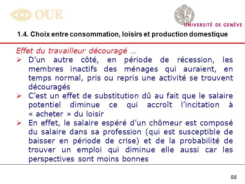 87 Effet du travailleur ajouté … Question: comment évolue la population active (loffre de travail) durant le cycle conjoncturel .