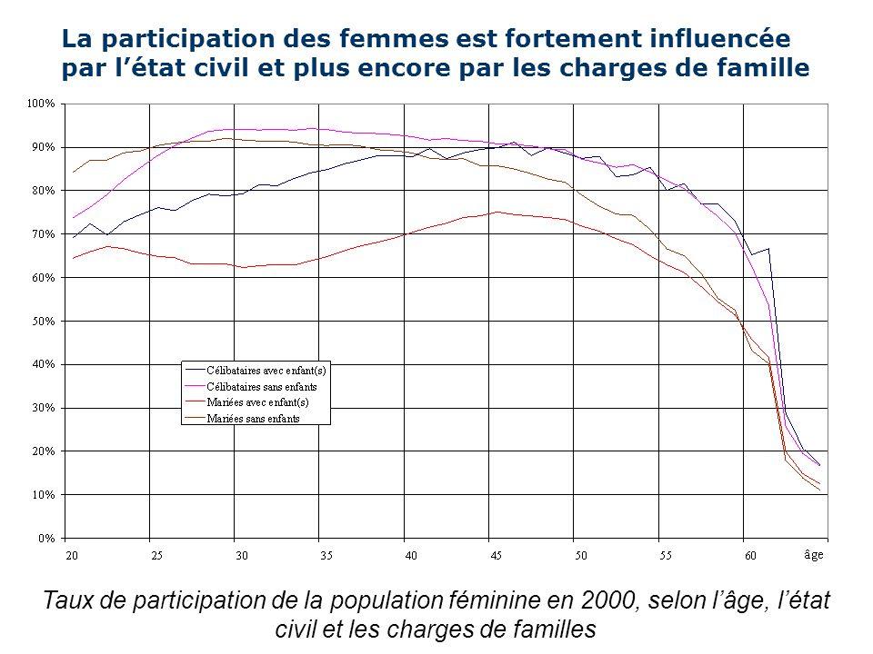 Le comportement dactivité de la population étrangère se rapproche de celui de la population suisse Taux de participation de la population selon lâge et le statut de séjour, 2000