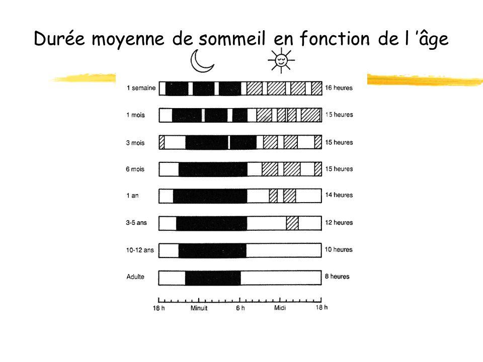 Durée moyenne de sommeil en fonction de l âge