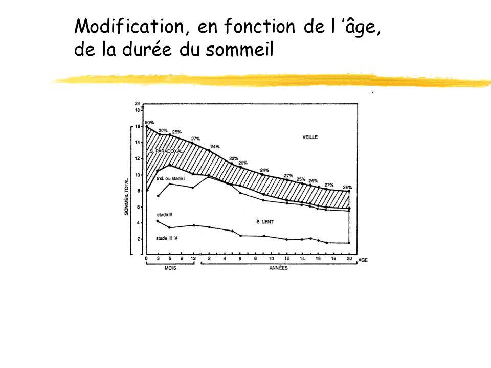 Modification, en fonction de l âge, de la durée du sommeil
